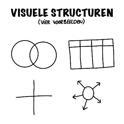 Visuele structuren voor visuele templates voorbeeld